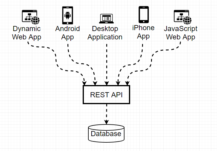 Creating a REST API - Happy Coding